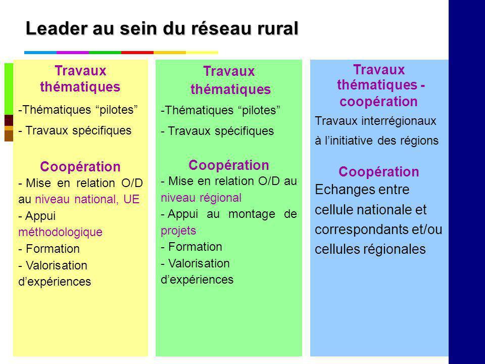 Leader au sein du réseau rural Travaux thématiques -Thématiques pilotes - Travaux spécifiques Coopération - Mise en relation O/D au niveau régional -