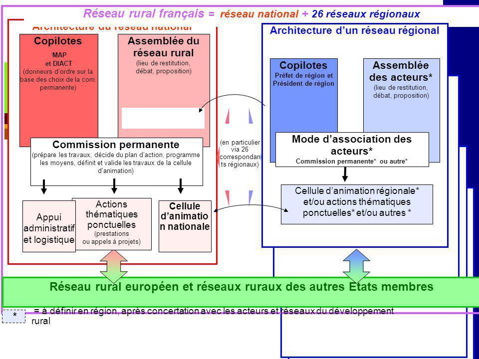 Architecture du réseau national Copilotes MAP et DIACT (donneurs dordre sur la base des choix de la com. permanente) Assemblée du réseau rural (lieu d