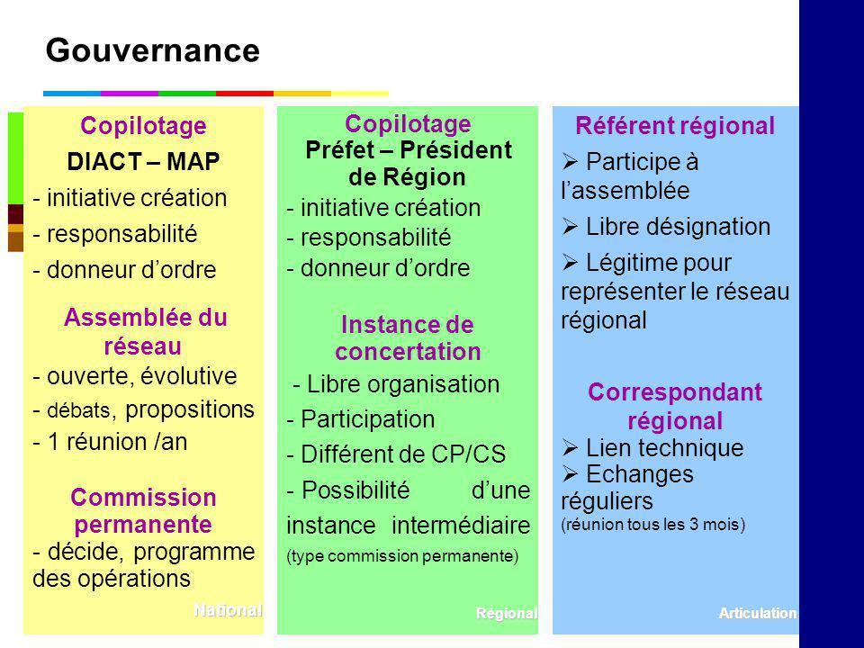 Gouvernance Copilotage Préfet – Président de Région - initiative création - responsabilité - donneur dordre Instance de concertation - Libre organisat