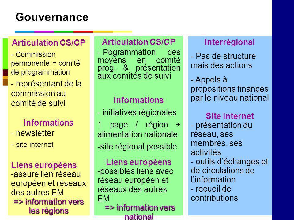 Gouvernance Articulation CS/CP - Pogrammation des moyens en comité prog. & présentation aux comités de suivi Informations - initiatives régionales 1 p