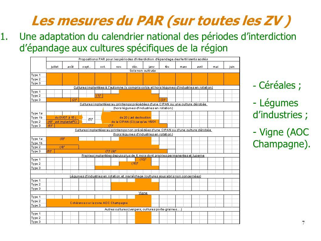 Les mesures du PAR (sur toutes les ZV ) 1.Une adaptation du calendrier national des périodes dinterdiction dépandage aux cultures spécifiques de la ré