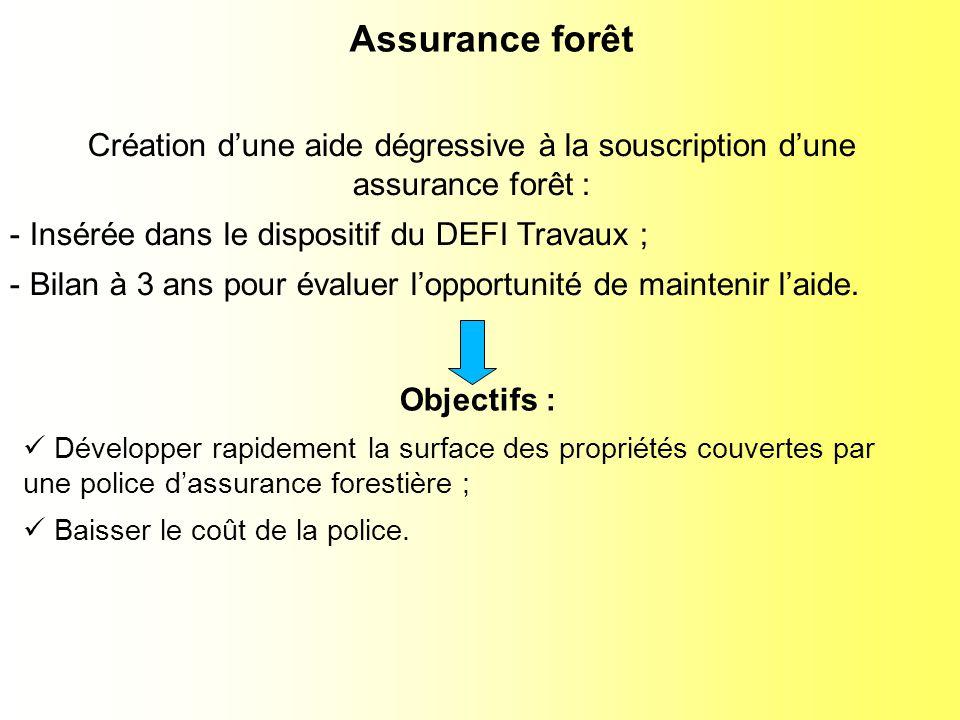 Assurance forêt Création dune aide dégressive à la souscription dune assurance forêt : - Insérée dans le dispositif du DEFI Travaux ; - Bilan à 3 ans pour évaluer lopportunité de maintenir laide.