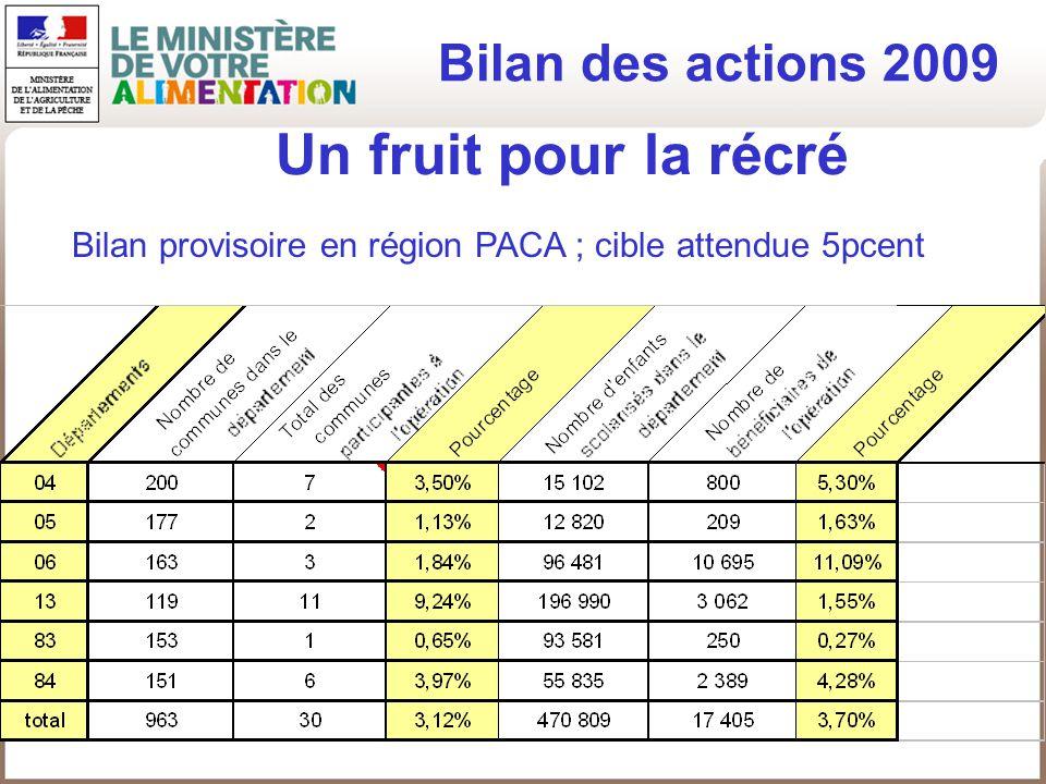 Un fruit pour la récré Bilan des actions 2009 Bilan provisoire en région PACA ; cible attendue 5pcent