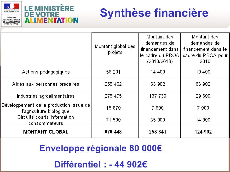 Synthèse financière Enveloppe régionale 80 000 Différentiel : - 44 902