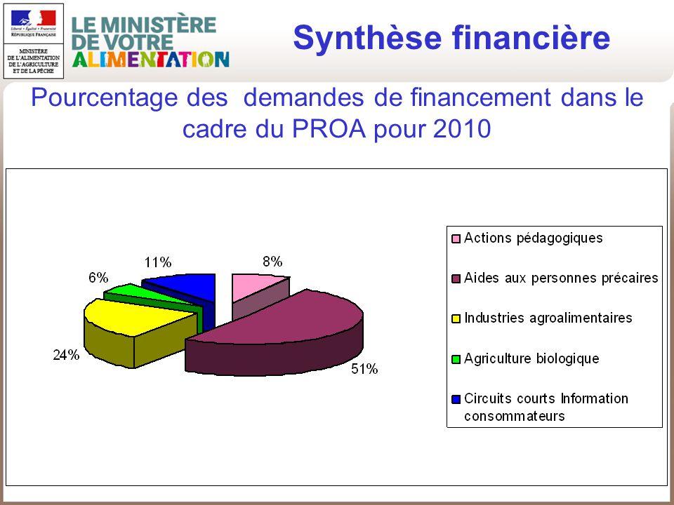 Pourcentage des demandes de financement dans le cadre du PROA pour 2010 Synthèse financière