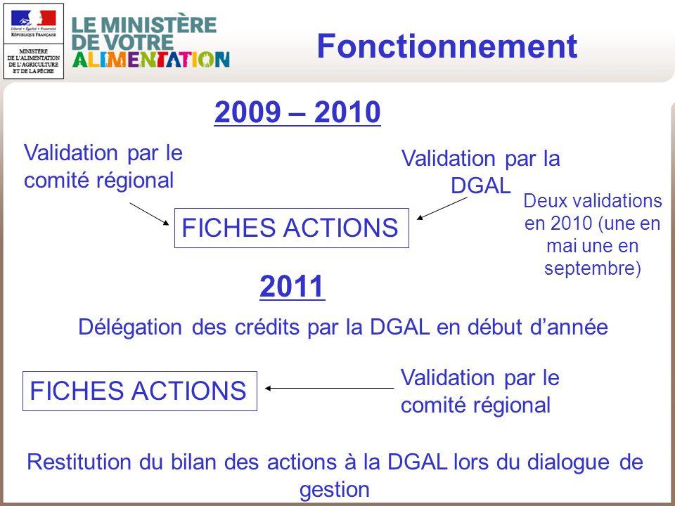 Fonctionnement 2009 – 2010 Validation par le comité régional Validation par la DGAL FICHES ACTIONS 2011 FICHES ACTIONS Délégation des crédits par la D