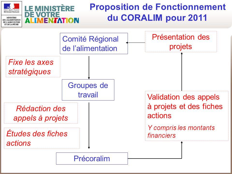 Proposition de Fonctionnement du CORALIM pour 2011 Comité Régional de lalimentation Précoralim Groupes de travail Fixe les axes stratégiques Rédaction