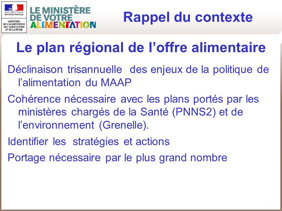 Le plan régional de loffre alimentaire Déclinaison trisannuelle des enjeux de la politique de lalimentation du MAAP Cohérence nécessaire avec les plan