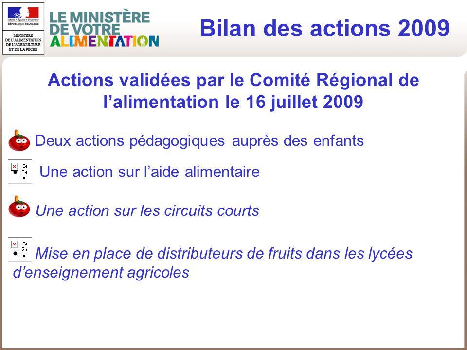 Bilan des actions 2009 Deux actions pédagogiques auprès des enfants Une action sur laide alimentaire Une action sur les circuits courts Mise en place