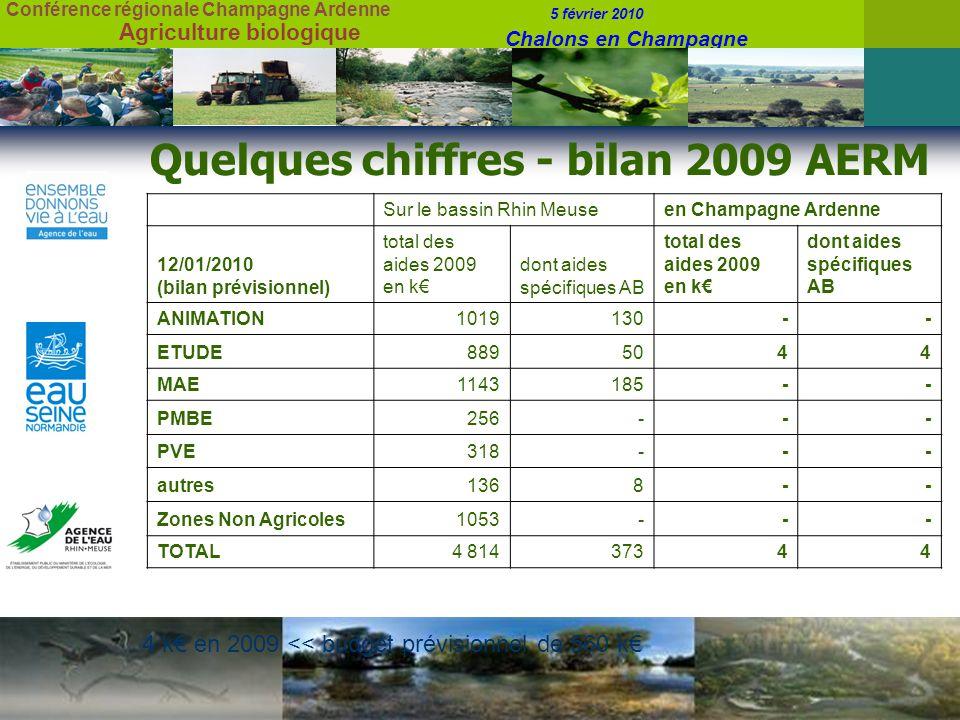 Conférence régionale Champagne Ardenne 5 février 2010 Chalons en Champagne Agriculture biologique Quelques chiffres - bilan 2009 AERM Sur le bassin Rhin Meuseen Champagne Ardenne 12/01/2010 (bilan prévisionnel) total des aides 2009 en k dont aides spécifiques AB total des aides 2009 en k dont aides spécifiques AB ANIMATION1019130-- ETUDE8895044 MAE1143185-- PMBE256--- PVE318--- autres1368-- Zones Non Agricoles1053--- TOTAL4 81437344 4 k en 2009 << budget prévisionnel de 560 k