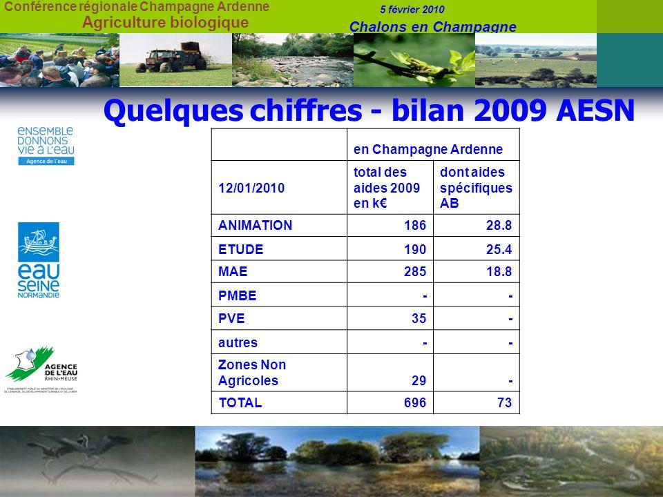 Conférence régionale Champagne Ardenne 5 février 2010 Chalons en Champagne Agriculture biologique Quelques chiffres - bilan 2009 AESN en Champagne Ardenne 12/01/2010 total des aides 2009 en k dont aides spécifiques AB ANIMATION18628.8 ETUDE19025.4 MAE28518.8 PMBE-- PVE35- autres-- Zones Non Agricoles29- TOTAL69673