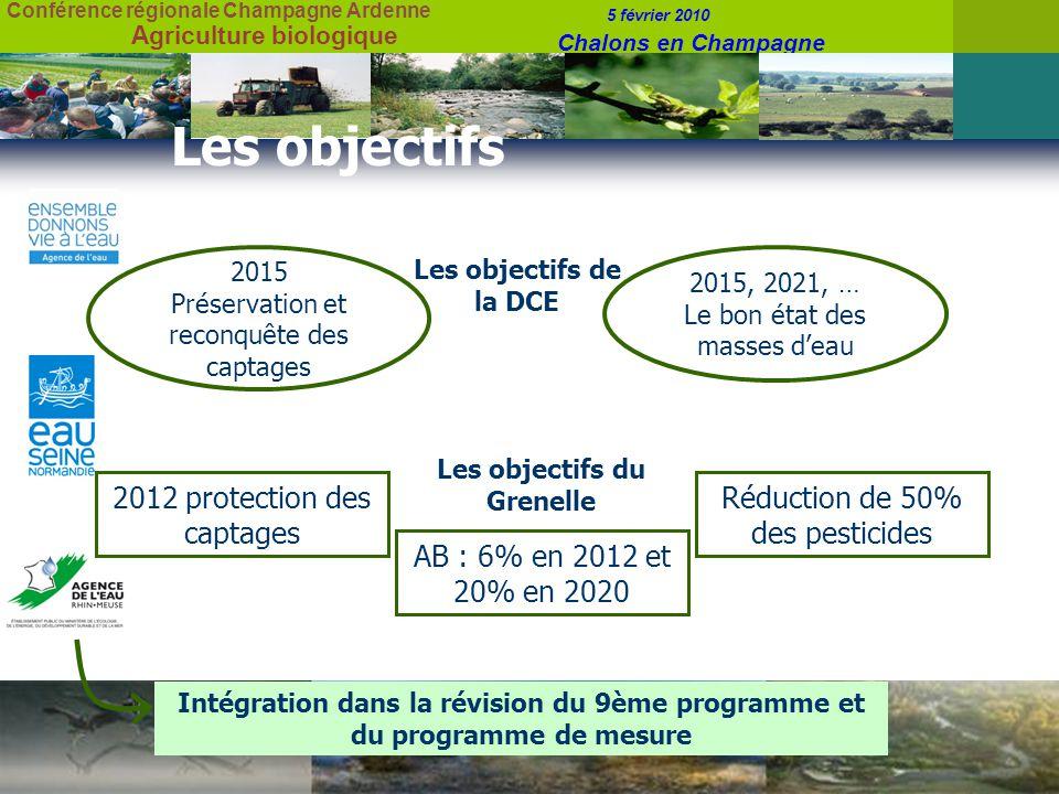 Conférence régionale Champagne Ardenne 5 février 2010 Chalons en Champagne Agriculture biologique Les objectifs 2015 Préservation et reconquête des captages 2015, 2021, … Le bon état des masses deau Les objectifs de la DCE Les objectifs du Grenelle 2012 protection des captages AB : 6% en 2012 et 20% en 2020 Réduction de 50% des pesticides Intégration dans la révision du 9ème programme et du programme de mesure