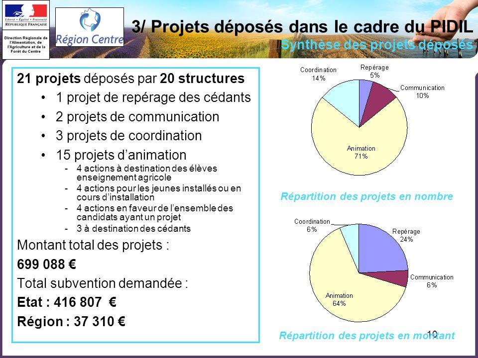 10 3/ Projets déposés dans le cadre du PIDIL Synthèse des projets déposés 21 projets déposés par 20 structures 1 projet de repérage des cédants 2 proj