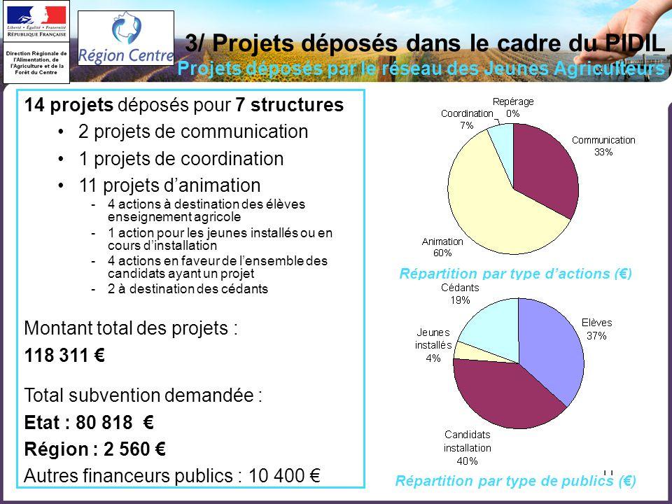 11 3/ Projets déposés dans le cadre du PIDIL Projets déposés par le réseau des Jeunes Agriculteurs 14 projets déposés pour 7 structures 2 projets de c
