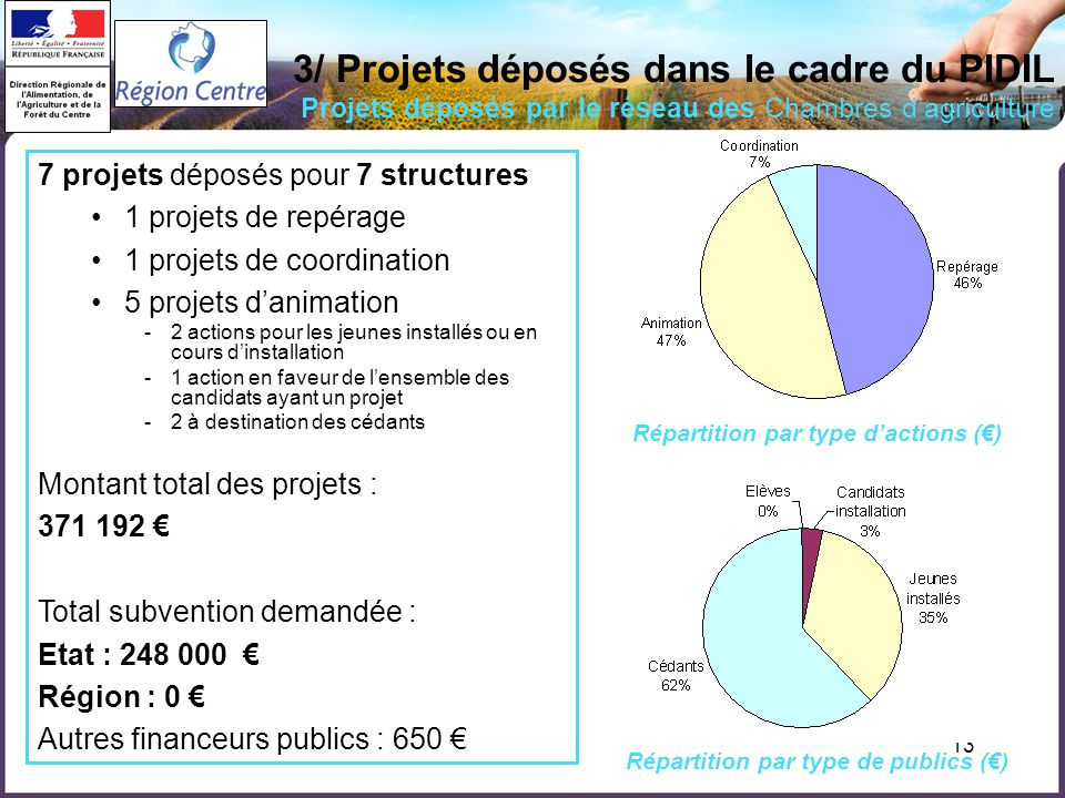 13 3/ Projets déposés dans le cadre du PIDIL Projets déposés par le réseau des Chambres dagriculture 7 projets déposés pour 7 structures 1 projets de