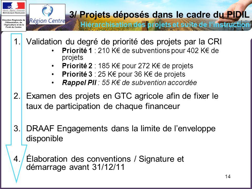 14 1.Validation du degré de priorité des projets par la CRI Priorité 1 : 210 K de subventions pour 402 K de projets Priorité 2 : 185 K pour 272 K de projets Priorité 3 : 25 K pour 36 K de projets Rappel PII : 55 K de subvention accordée 2.Examen des projets en GTC agricole afin de fixer le taux de participation de chaque financeur 3.DRAAF Engagements dans la limite de lenveloppe disponible 4.Élaboration des conventions / Signature et démarrage avant 31/12/11 3/ Projets déposés dans le cadre du PIDIL Hiérarchisation des projets et suite de linstruction