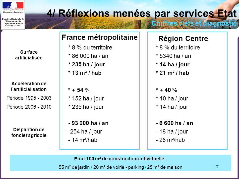 17 4/ Réflexions menées par services Etat Chiffres clefs et diagnostic France métropolitaine Surface artificialisée Disparition de foncier agricole Ac