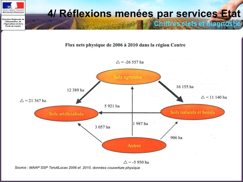 18 4/ Réflexions menées par services Etat Chiffres clefs et diagnostic