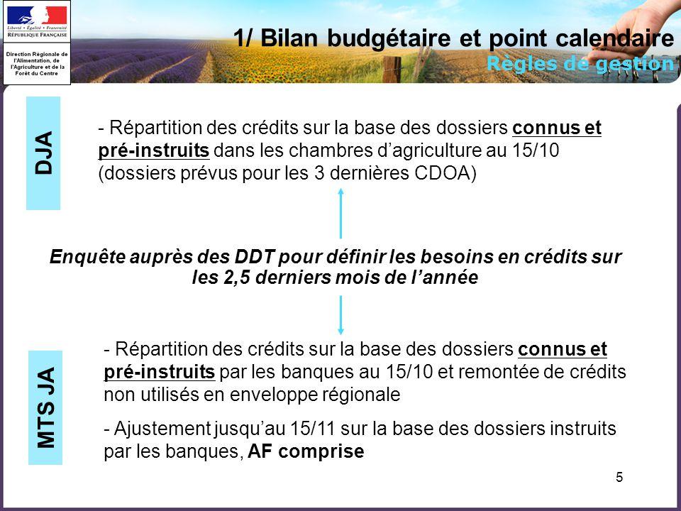 5 1/ Bilan budgétaire et point calendaire Règles de gestion - Répartition des crédits sur la base des dossiers connus et pré-instruits dans les chambres dagriculture au 15/10 (dossiers prévus pour les 3 dernières CDOA) DJA - Répartition des crédits sur la base des dossiers connus et pré-instruits par les banques au 15/10 et remontée de crédits non utilisés en enveloppe régionale - Ajustement jusquau 15/11 sur la base des dossiers instruits par les banques, AF comprise MTS JA Enquête auprès des DDT pour définir les besoins en crédits sur les 2,5 derniers mois de lannée
