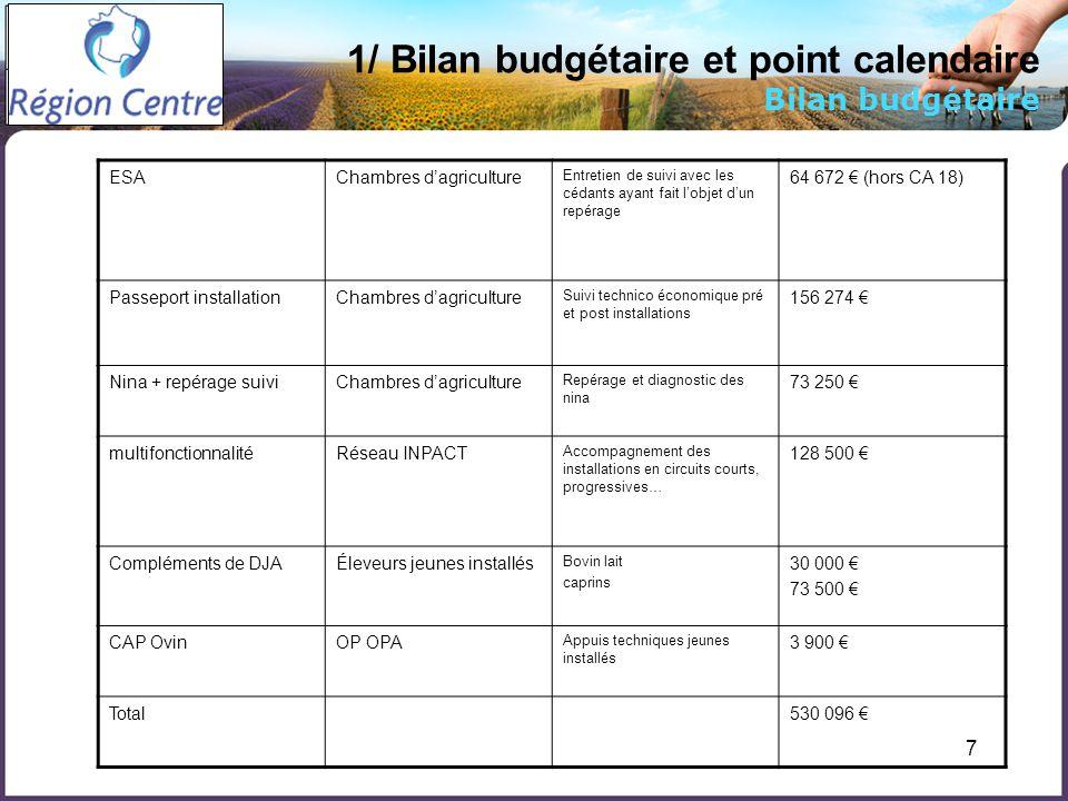 7 1/ Bilan budgétaire et point calendaire Bilan budgétaire ESAChambres dagriculture Entretien de suivi avec les cédants ayant fait lobjet dun repérage