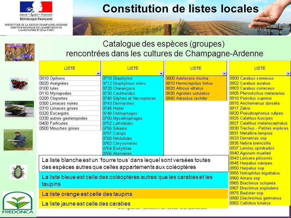Biovigilance- restitution du réseau champardenais Constitution de listes locales La liste blanche est un fourre tous dans lequel sont versées toutes d