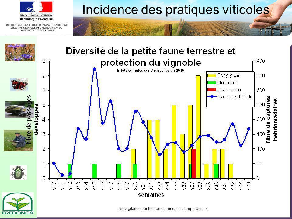 Biovigilance- restitution du réseau champardenais Incidence des pratiques viticoles