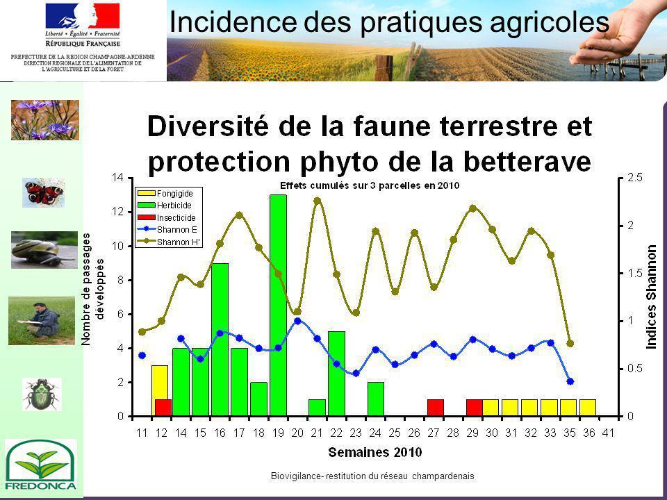 Biovigilance- restitution du réseau champardenais Incidence des pratiques agricoles