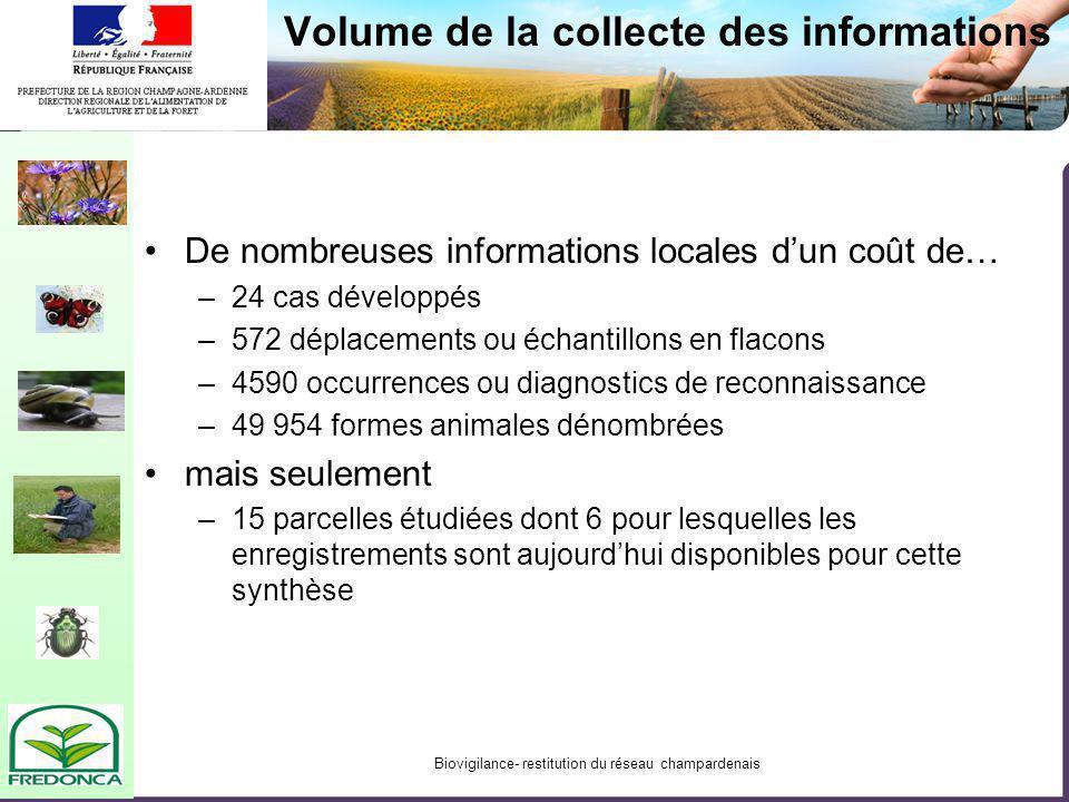 Biovigilance- restitution du réseau champardenais Volume de la collecte des informations De nombreuses informations locales dun coût de… –24 cas dével