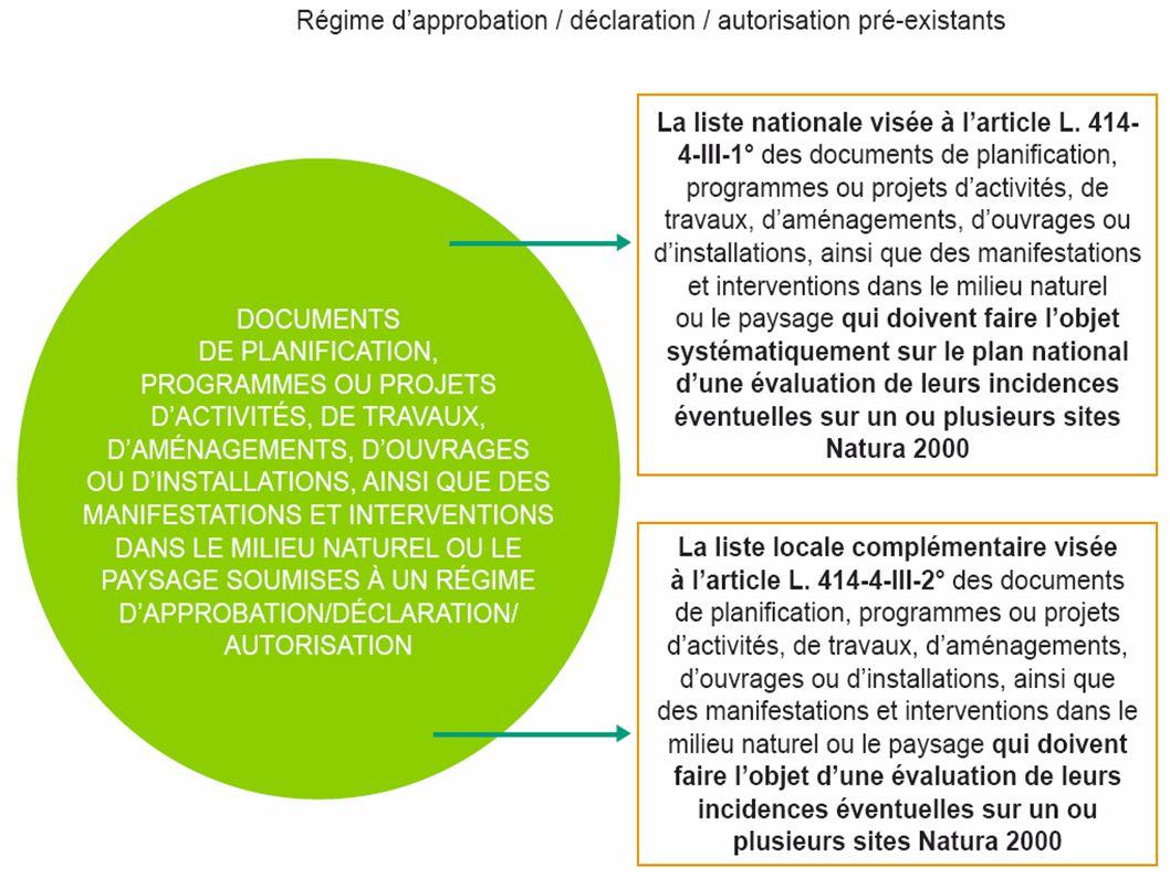 8 DREAL Poitou-Charentes EVALUATION DES INCIDENCES NATURA 2000 : Description des évolutions