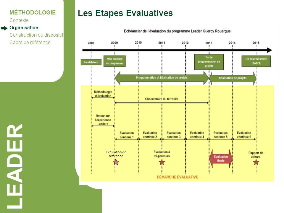 LEADER Les Etapes Evaluatives MÉTHODOLOGIE Contexte Organisation Construction du dispositif Cadre de référence Evaluation de référence