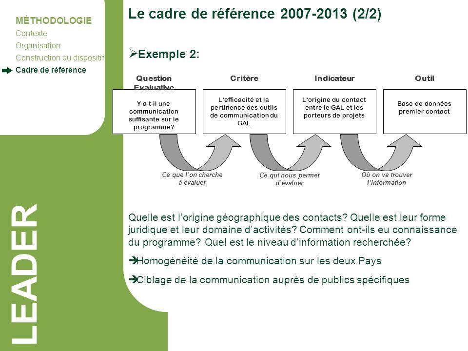 LEADER Le cadre de référence 2007-2013 (2/2) MÉTHODOLOGIE Contexte Organisation Construction du dispositif Cadre de référence Y a-t-il une communicati