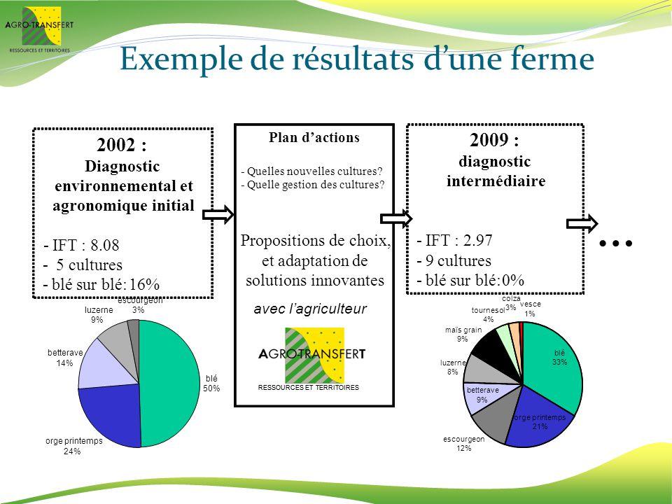 Exemple de résultats dune ferme avec lagriculteur RESSOURCES ET TERRITOIRES 2002 : Diagnostic environnemental et agronomique initial -IFT: 8.08 -5cult