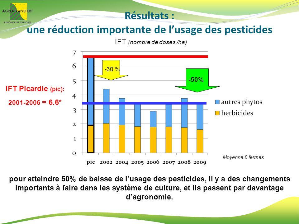 Résultats : une réduction importante de lusage des pesticides pour atteindre 50% de baisse de lusage des pesticides, il y a des changements importants