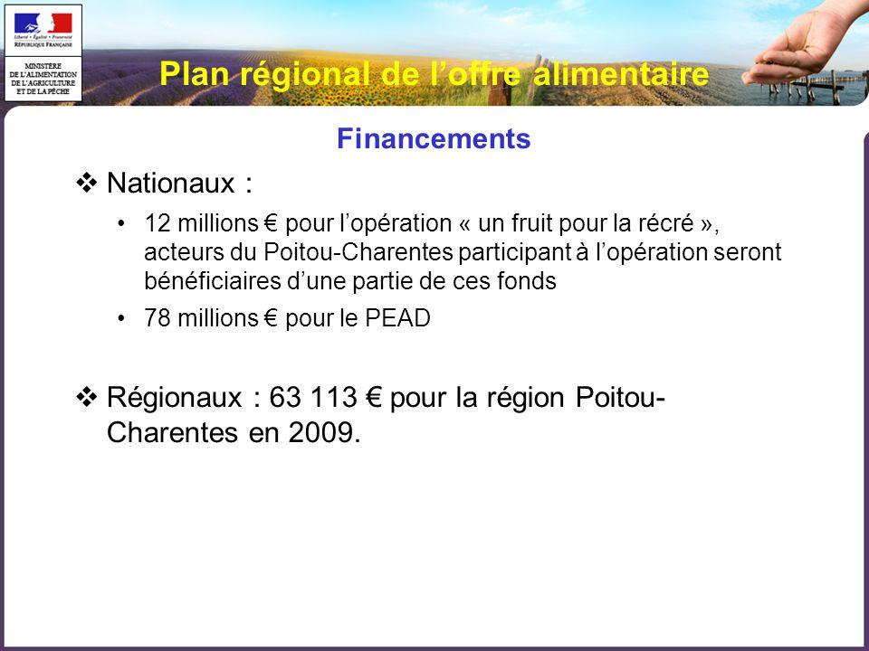Plan régional de loffre alimentaire Financements Nationaux : 12 millions pour lopération « un fruit pour la récré », acteurs du Poitou-Charentes participant à lopération seront bénéficiaires dune partie de ces fonds 78 millions pour le PEAD Régionaux : 63 113 pour la région Poitou- Charentes en 2009.