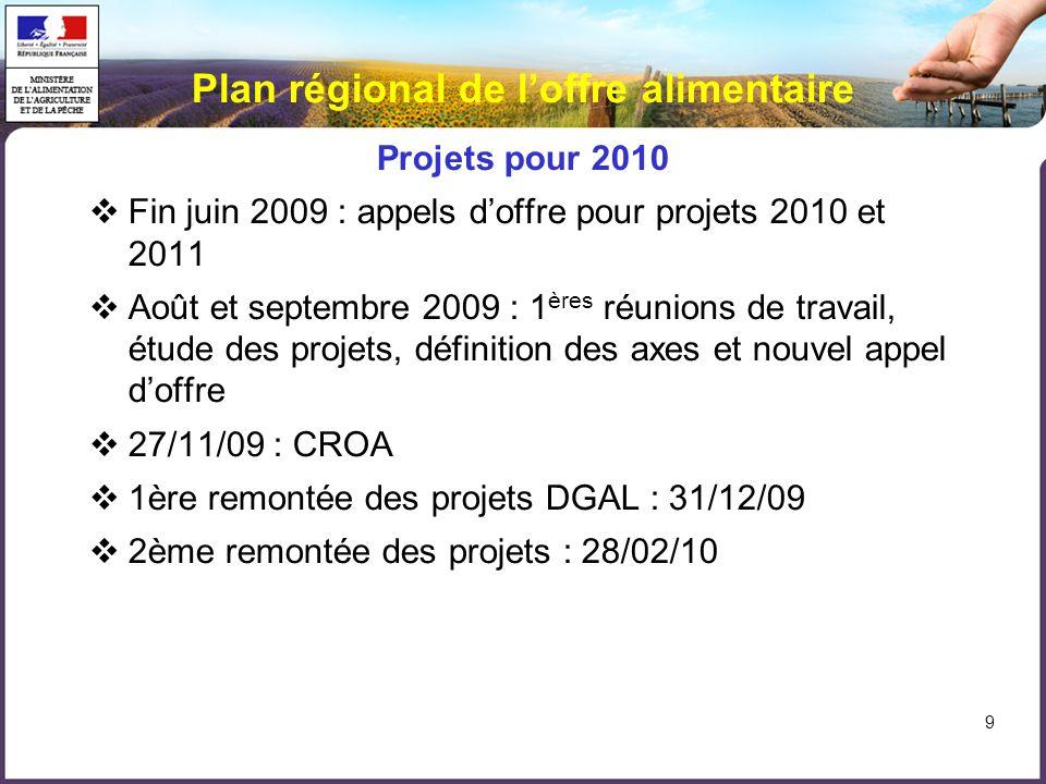 Plan régional de loffre alimentaire Projets pour 2010 Fin juin 2009 : appels doffre pour projets 2010 et 2011 Août et septembre 2009 : 1 ères réunions de travail, étude des projets, définition des axes et nouvel appel doffre 27/11/09 : CROA 1ère remontée des projets DGAL : 31/12/09 2ème remontée des projets : 28/02/10 9