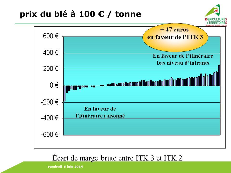 vendredi 6 juin 2014 En faveur de litinéraire bas niveau dintrants En faveur de litinéraire raisonné prix du blé à 160 / tonne Écart de marge brute entre ITK 3 et ITK 2 + 4 euros en faveur de lITK 3