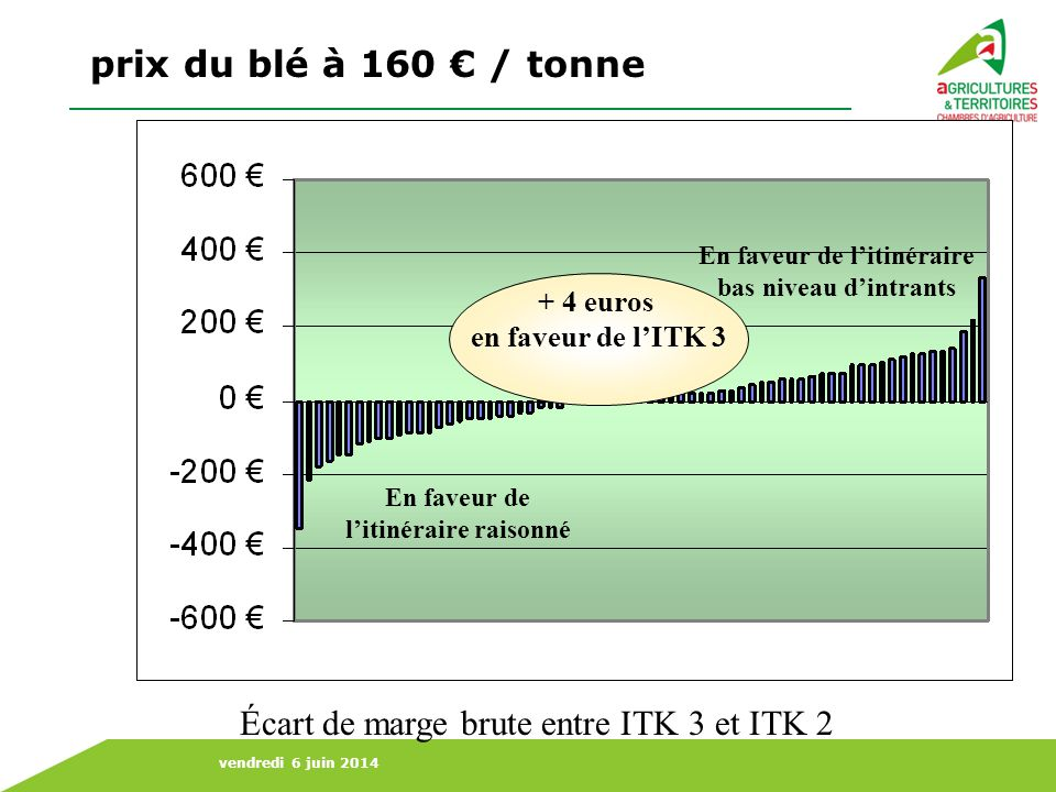 vendredi 6 juin 2014 En faveur de litinéraire bas niveau dintrants En faveur de litinéraire raisonné prix du blé à 200 / tonne Écart de marge brute entre ITK 3 et ITK 2 + 25 euros en faveur de lITK 2