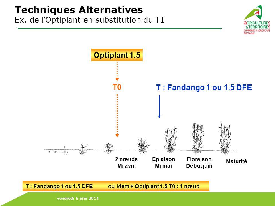vendredi 6 juin 2014 Pas deffet significatif de loptiplant sur les rendements Investissement (produit + temps) pas toujours rentabilisé Source : 5 essais 2009 - CA Pôle Agro Techniques Alternatives Ex.