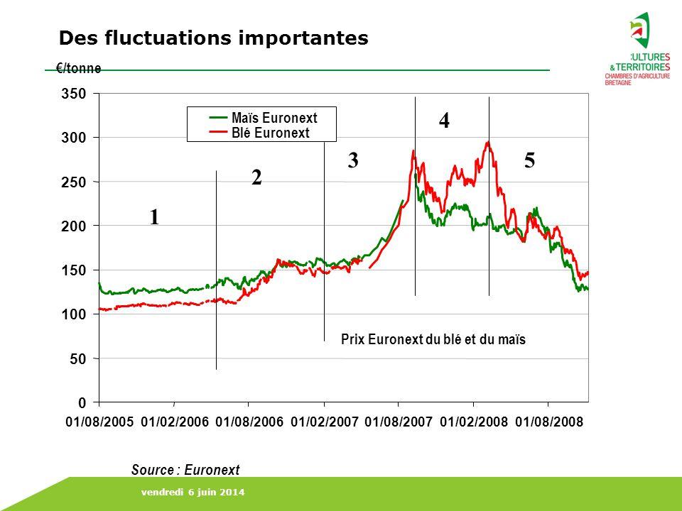 vendredi 6 juin 2014 Consommation Stocks Production Source : CIC 2008 prévisions Production : 1770Mt Consommation : 1747Mt Stocks : 304 Mt 2007 estimé Production : 1689 Mt Consommation : 1685Mt Stocks : 281 Mt