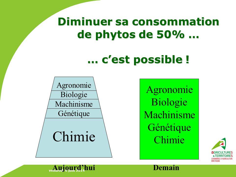 vendredi 6 juin 2014 Diminuer sa consommation de phytos de 50% … … cest possible ! Agronomie Biologie Machinisme Génétique Chimie Aujourdhui Agronomie