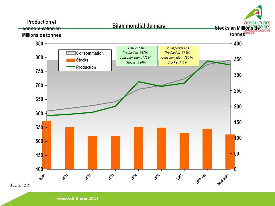 vendredi 6 juin 2014 … et perspectives DEMANDE :DEMANDE : –9 milliards dhabitants sur Terre en 2070 à nourrir mais consommation en baisse suite à la crise… – besoins énergétiques (biocarburants…) => maintien dans une fourchette 140-150 /t .