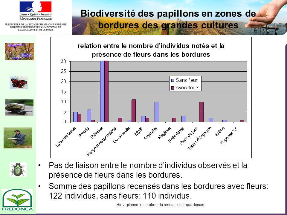 Biovigilance- restitution du réseau champardenais Biodiversité des papillons en zones de bordures des grandes cultures Pas de liaison entre le nombre dindividus observés et la présence de fleurs dans les bordures.