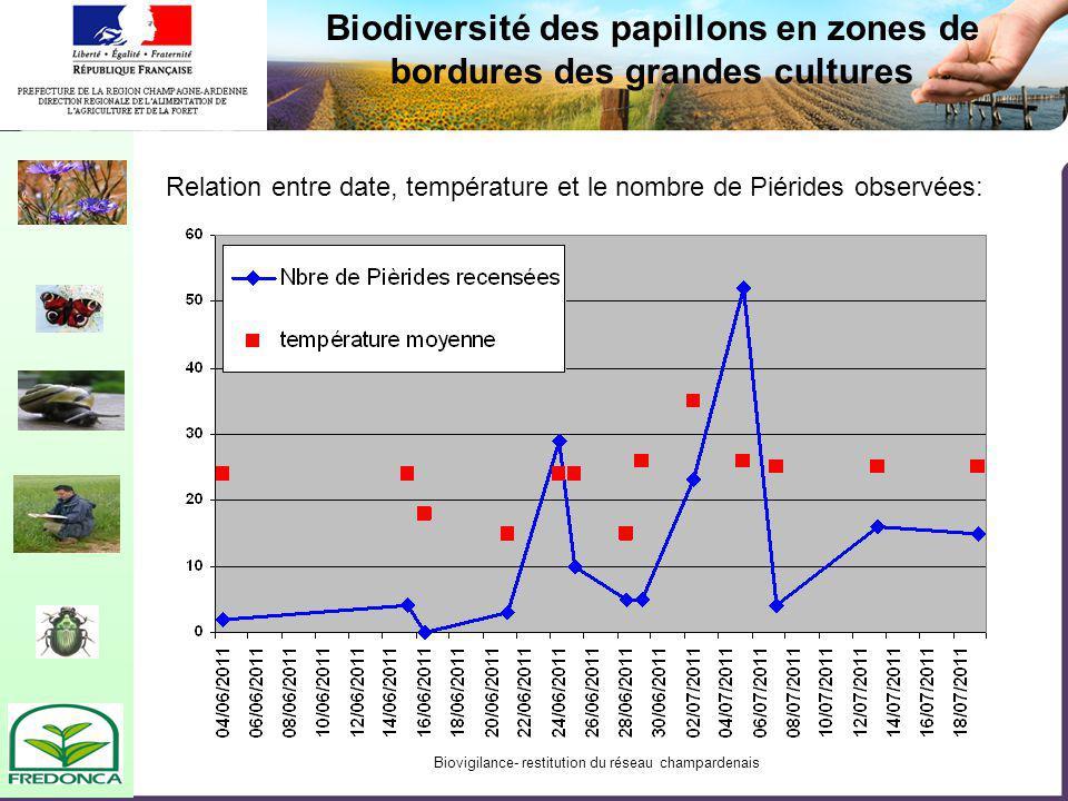 Biovigilance- restitution du réseau champardenais Biodiversité des papillons en zones de bordures des grandes cultures Relation entre date, température et le nombre de Piérides observées: