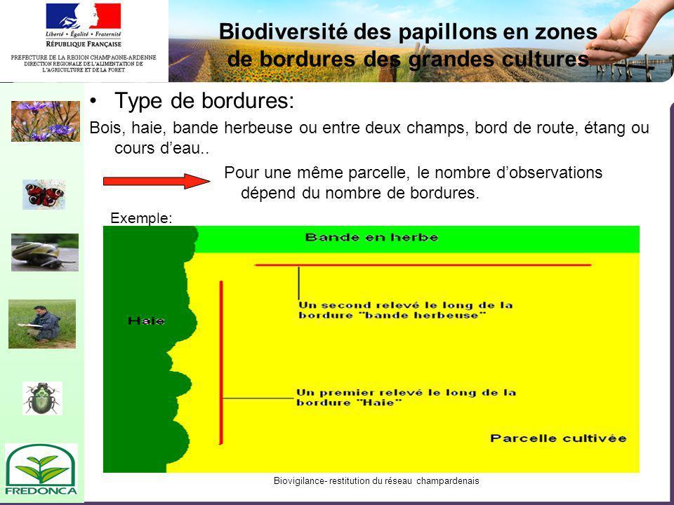 Biovigilance- restitution du réseau champardenais Type de bordures: Bois, haie, bande herbeuse ou entre deux champs, bord de route, étang ou cours deau..