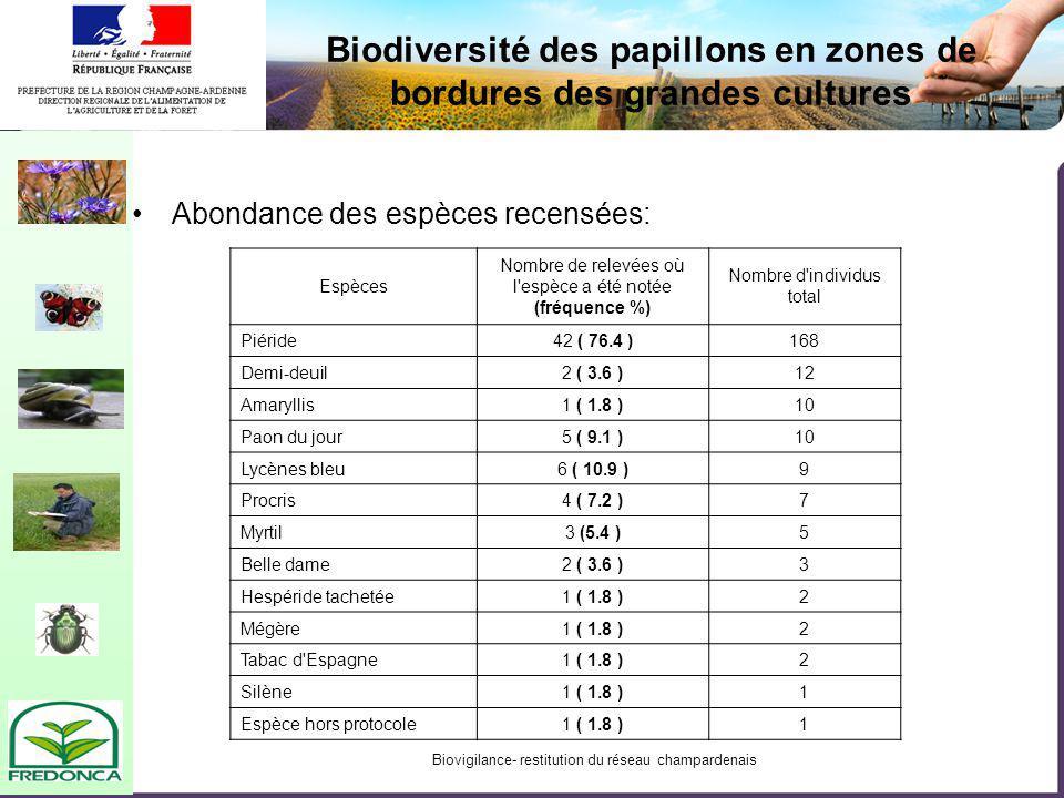 Biovigilance- restitution du réseau champardenais Biodiversité des papillons en zones de bordures des grandes cultures Abondance des espèces recensées: Espèces Nombre de relevées où l espèce a été notée (fréquence %) Nombre d individus total Piéride42 ( 76.4 )168 Demi-deuil2 ( 3.6 )12 Amaryllis1 ( 1.8 )10 Paon du jour5 ( 9.1 )10 Lycènes bleu6 ( 10.9 )9 Procris4 ( 7.2 )7 Myrtil3 (5.4 )5 Belle dame2 ( 3.6 )3 Hespéride tachetée1 ( 1.8 )2 Mégère1 ( 1.8 )2 Tabac d Espagne1 ( 1.8 )2 Silène1 ( 1.8 )1 Espèce hors protocole1 ( 1.8 )1