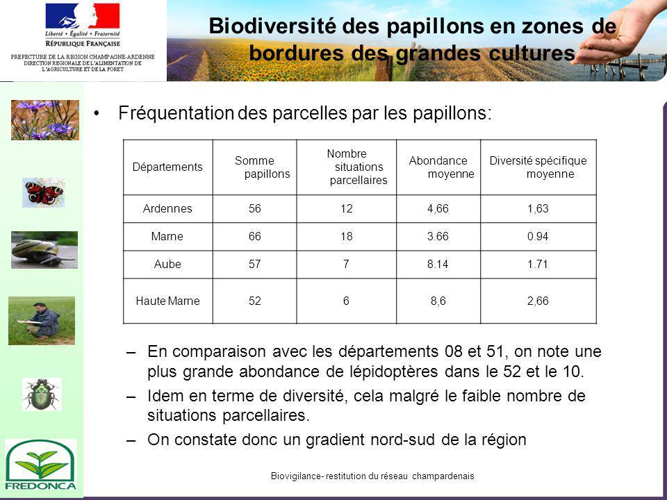 Biovigilance- restitution du réseau champardenais Fréquentation des parcelles par les papillons: –En comparaison avec les départements 08 et 51, on note une plus grande abondance de lépidoptères dans le 52 et le 10.