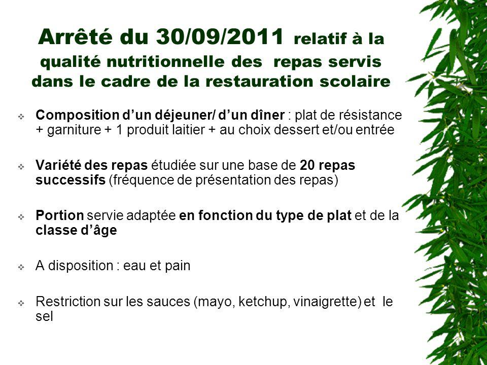 Arrêté du 30/09/2011 relatif à la qualité nutritionnelle des repas servis dans le cadre de la restauration scolaire Composition dun déjeuner/ dun dîne
