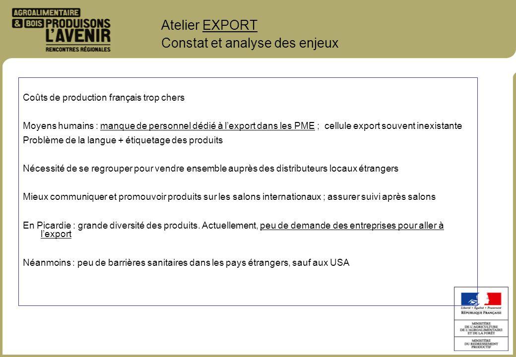Coûts de production français trop chers Moyens humains : manque de personnel dédié à lexport dans les PME ; cellule export souvent inexistante Problèm