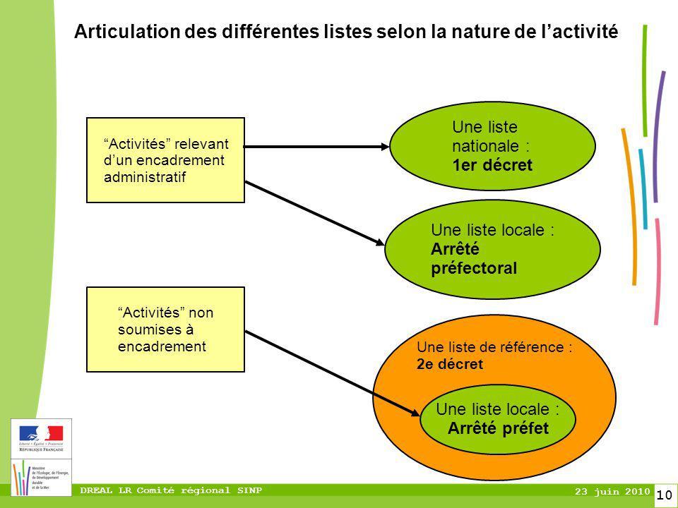 DREAL LR Comité régional SINP 23 juin 2010 10 Articulation des différentes listes selon la nature de lactivité Activités relevant dun encadrement admi