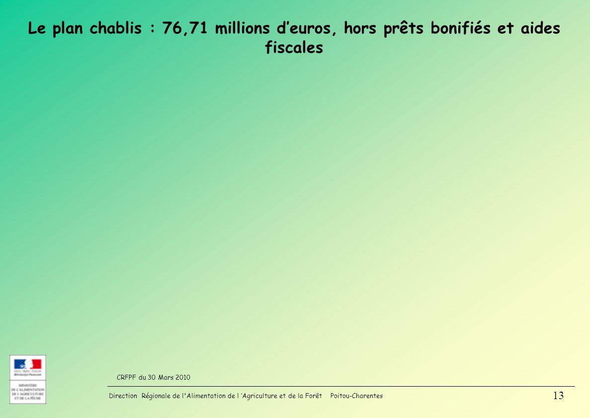 Direction Régionale de l Alimentation de l Agriculture et de la Forêt Poitou-Charentes CRFPF du 30 Mars 2010 13 Le plan chablis : 76,71 millions deuros, hors prêts bonifiés et aides fiscales